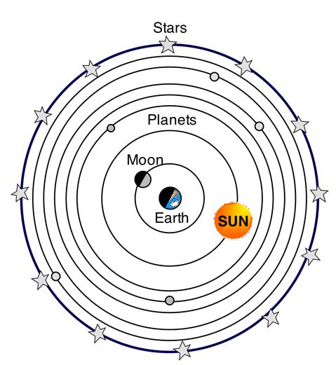 geocentric-model